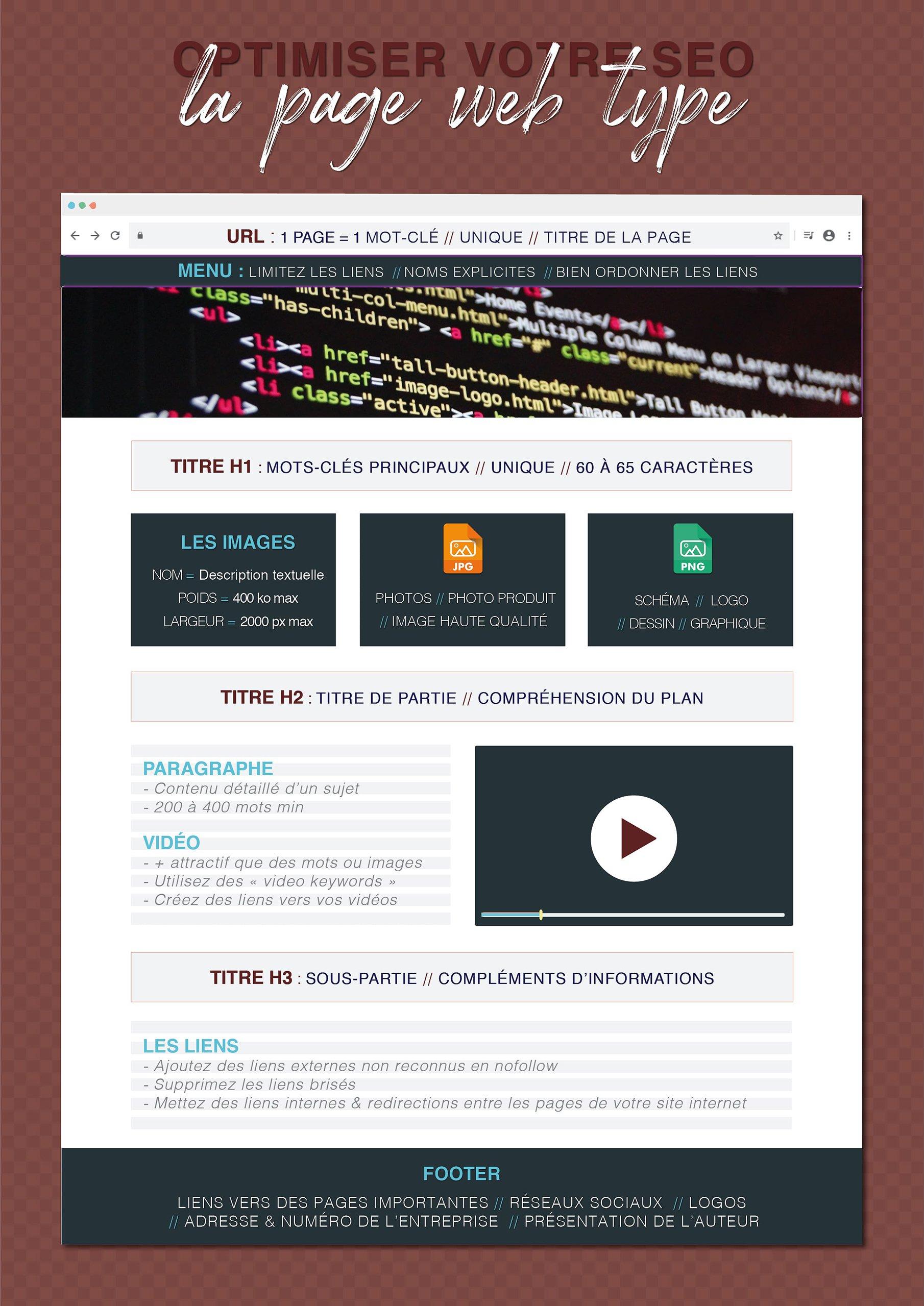 architecture page web 2020