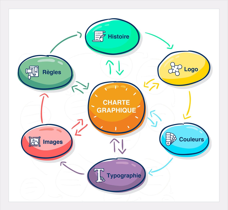 mooverflow-article-charte-graphique-marque